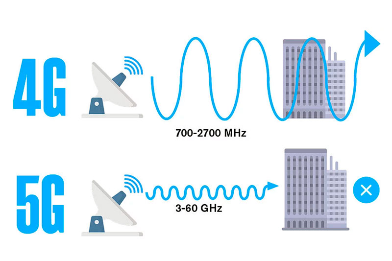 Сравнение сетей 5G и 4G