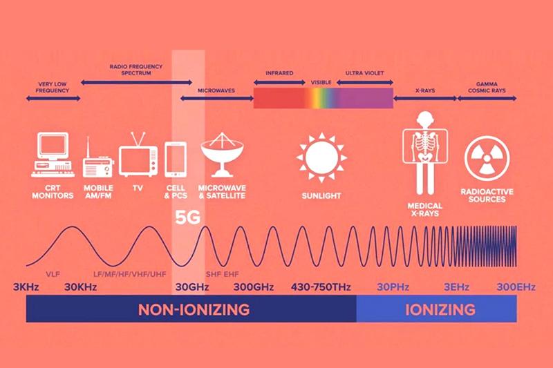 Электромагнитный спектр 5G